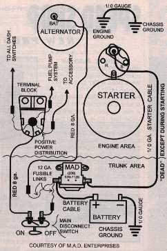 68 Camaro Starter Wiring Diagram Wiring Diagram Frame Frame Cfcarsnoleggio It